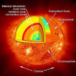 Схема строения Солнца