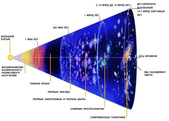 an essay on the big bang effect Short summary essay on the big bang topics: redshift this is due to the doppler effect, when there is a change of frequency or wavelength of a wave from a.