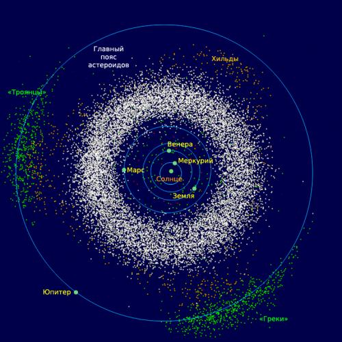 Изучение астероидов