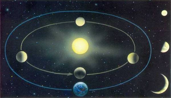 Планеты вокруг Солнца