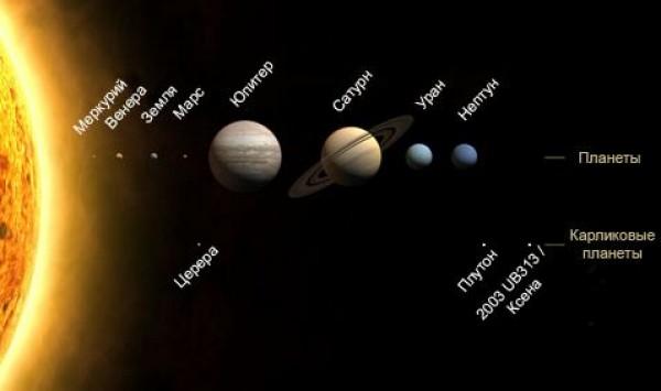 Солнце и планеты солнечной системы