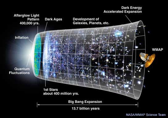 большой взрыв и расширение вселенной
