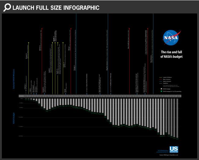 Бюджет НАСА на освоение космоса