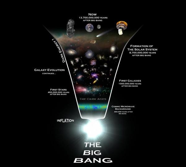 Модель расширяющейся Вселенной